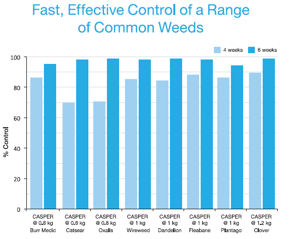 Fast, effective control of a range of common weeds