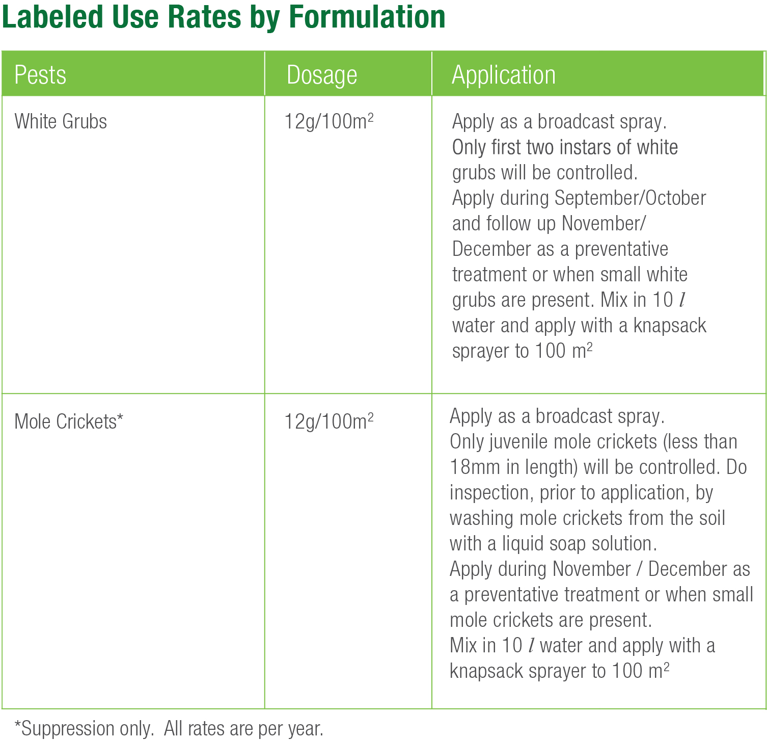 Labelled use rates by formulation